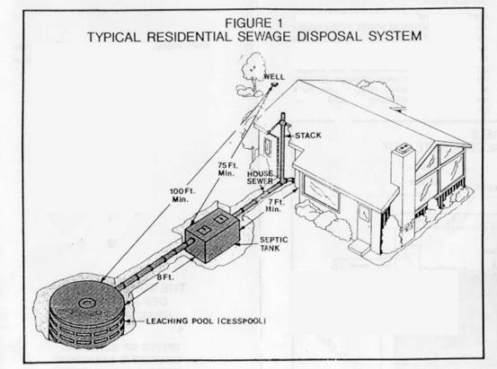 Xuan xu for Typical septic system
