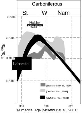 Isotope dating rocks-in-Puckerooa Bay